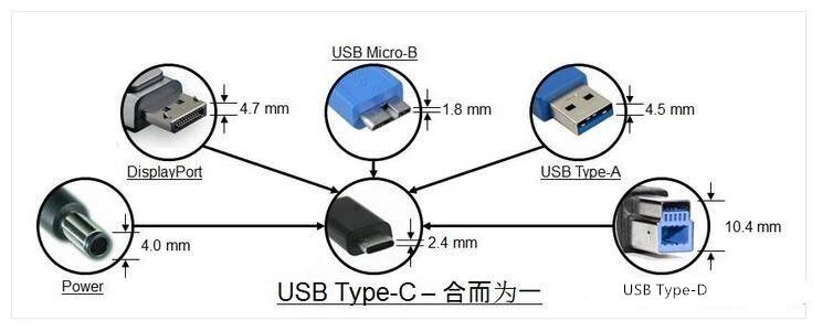 【Type-C连接器知多少?】